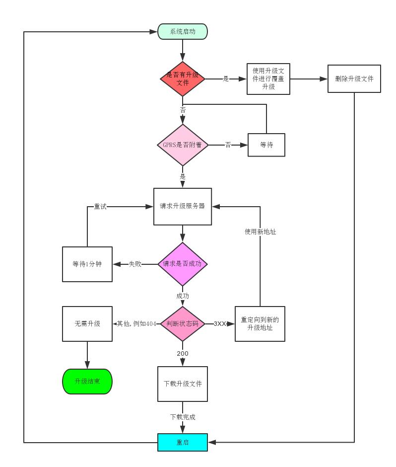 详解Air202/Air80x的Luat升级流程